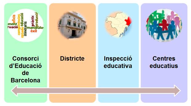 Programes de Diversificació Curricular